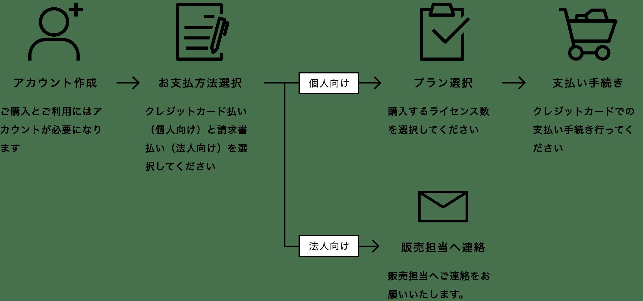 コミュニケーションズ ソニー ネットワーク